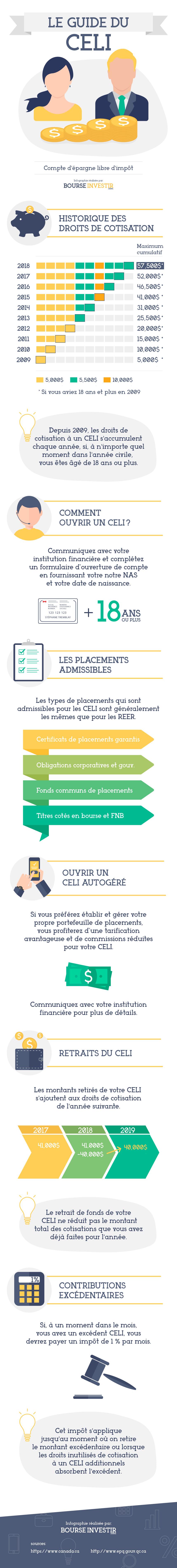 celi-guide-infographie-droits-cotisation